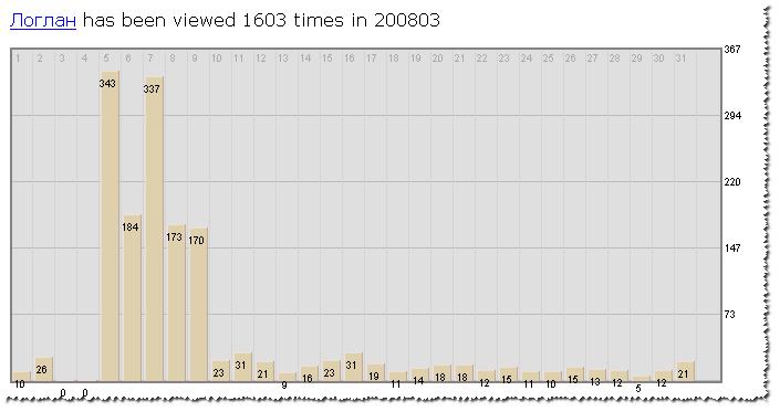 Статистика просмотров статьи о логлане в русском разделе Википедии